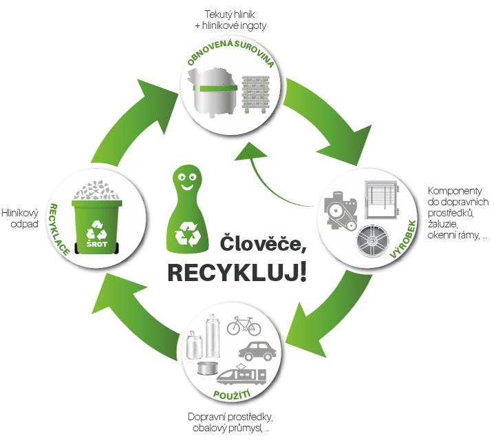 Jak recyklace hliníku funguje?